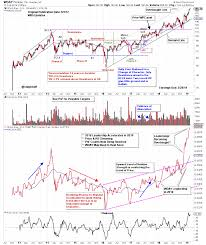 Wday Stock Chart Wday Works Out Wyckoff Power Charting Stockcharts Com