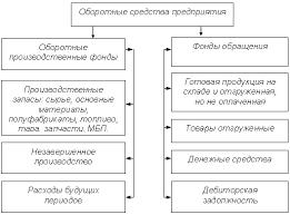 Реферат Управление оборотными активами и стратегия их  Управление оборотными активами и стратегия их финансирования