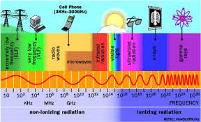 Types Of Radiation Chart Radiation And Nuclear Health Hazards