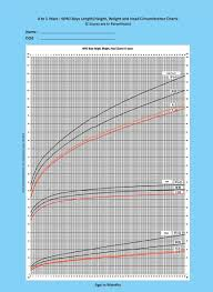 Weight Size Chart Iap Growth Charts Indian Academy Of Pediatrics Iap