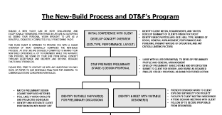 New Build Process Flow Chart Dwight Tracy Friends Dt F