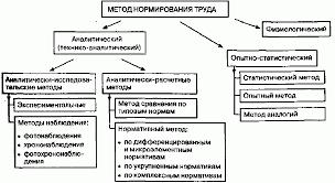 Методы нормирования труда и изучения затрат рабочего времени  Система методов нормирования и изучения рабочего времени