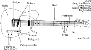 electric guitar parts diagram electric image electric guitar diagram electric image wiring diagram on electric guitar parts diagram