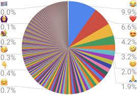 Wtf Visualizations