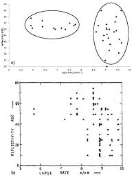 Lapse Rate A Scatterplot Of Lapse Rate Versus Radar Reflectivity For