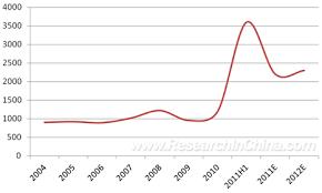 Mek Price Chart Global And China Methyl Ethyl Ketone Industry Report 2010