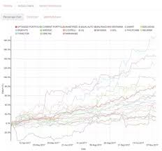 Stock Comparison Chart How To Compare Stock Price And Earning Line Quora
