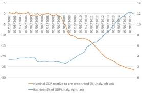 The Italian Banking Crisis In 1 Simple Death Cross Chart