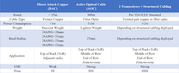 Fiber Optic Cable Distance Chart Active Optical Cable Aoc Rising Star Of