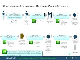 Template Excel Spreadsheet Infrastructure Roadmap Ppt Technology