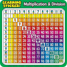 Multiplication table: Another great colorful quick sheet to help ...