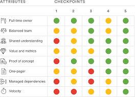 health monitor for high performing project teams team pro tip