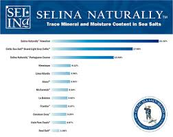 Salt Comparison Chart Celtic Sea Salt Mineral Content Comparison Chart