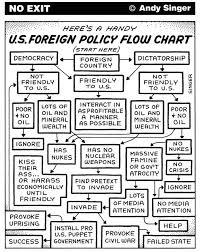 Key Events In American Foreign Policy Chart U S Foreign Policy Flow Chart Truththeory This Is A