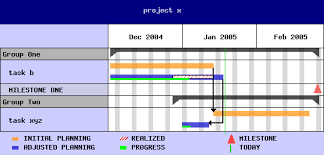 Gantt Chart Class Generate Project Progress Gantt Charts