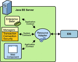 chapter  connector architecture  the java ee  tutorial diagram of resource adapter contracts