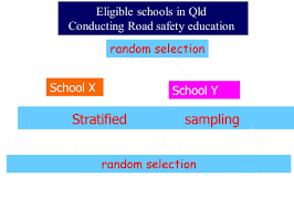 advantages and disadvantages of sampling in abortion summary advantages and disadvantages of using quota sampling