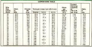 Copper Wire Awg Chart Copper Wire Gauge Chart Pdf Bedowntowndaytona Com