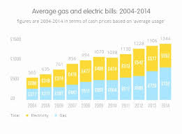 Elegant Average Electric Bill 1 Bedroom Apartment Cool Average Utilities Cost For 3  Bedroom Apartment Picture