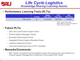 1 Life Cycle Logistics Knowledge Sharing Learning Assets 15