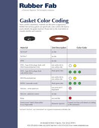 Gasket Color Coding Sanitary Gasket Resources Rubber Fab