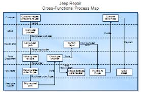 Process Maps And Process Mapping