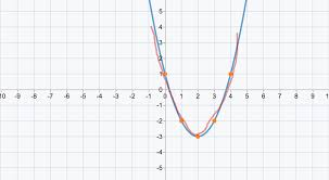 quadratic functions in vertex form