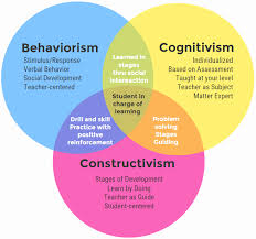Behaviorism Vs Constructivism Venn Diagram Learning Theories Digital Artifact By Jennifer Hill Infographic