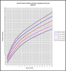 12 Year Old Boy Height Chart Right Child Height Chart 6 Years Old Height Chart For 12