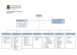 Smdc Organization Chart 2019