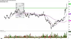 Kinross Gold Corp Kgc Stock Chart Technical Analysis For 02 05 16