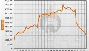 Playstation 3 Vs Xbox 360 Comparison Chart Playstation 4 Vs Xbox 360 In The Us Vgchartz Gap Charts