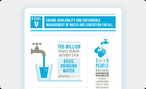 Water And Sanitation United Nations Sustainable Development