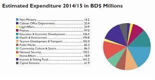 Charts Only 2014 2015 Bermuda Budget Bernews