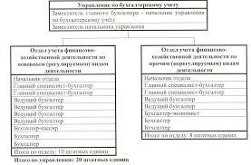 Магистерская диссертация pdf Организация бухгалтерского учета и налогообложения Управление по бухгалтерскому учету является самостоятельным структурным подразделением ОАО
