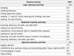 Physical Activity Met Ktcg Exercise Physicalactivity