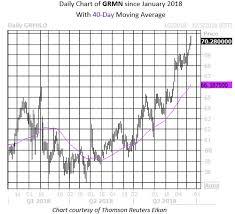 Garmin Stock Chart Bullish Options Signal Says Garmin Has Room To Run