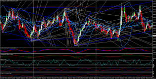 Forex Charts With Indicators How Many Indicators Should I Use On My Charts Why Less Is