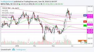Tsla Stock Chart Tradingninvestment