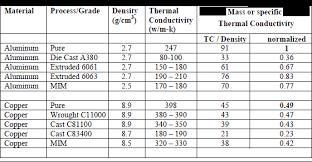 Thermal Conductivity Chart Metals New Alloy Developments Enhance Pm Aluminium Application