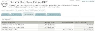 Uvxy Quote Stunning Volatility VolatilityAnalytics