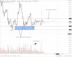 Bitcoin Btcusd Price Analysis Bullish Pin Bar Prints Btc