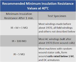 insulation resistance test insulation