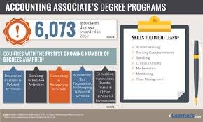 online associates degree in accounting programs online associates degree in accounting