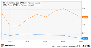 Sears Holdings The Pension Is Not The Problem The Motley Fool
