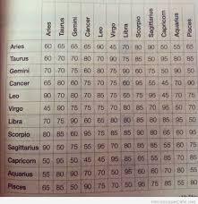 Zodiac Friendship Compatibility Chart Star Sign Compatibility For Love And Friendship