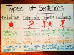 Types Of Sentences Using Thinking Map Anchor Chart Writing