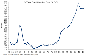 True Economics 11 5 16 U S Economy Three Charts Debt