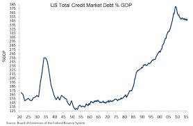 Debt Chart True Economics 11 5 16 U S Economy Three Charts Debt