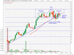 Technical Chart Analysis For Itc Stock Nse Bse Docagodi Gq